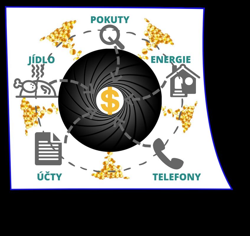 schéma, černá díra, jídlo, účty, pokuty, energie, telefony, škola napeníze, Jarmila Mlynkova,